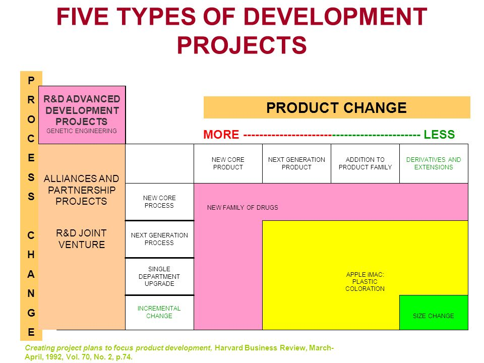 New product development ppt download for Multi generational product plan