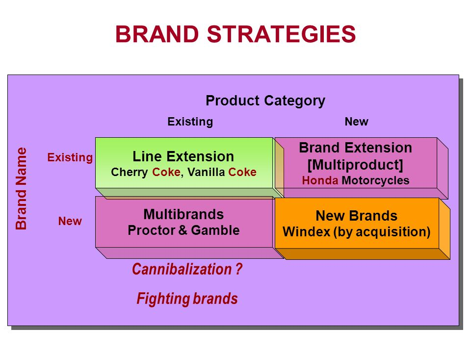 generic strategies for proctor and gamble To make a positive impact on consumers, you have to excel in six core strengths: consumer understanding, innovation, branding, go-to-market capabilities, scale and productivity as a company with purpose, p&g is built to lead in these areas.