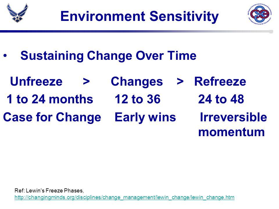 Environment Sensitivity