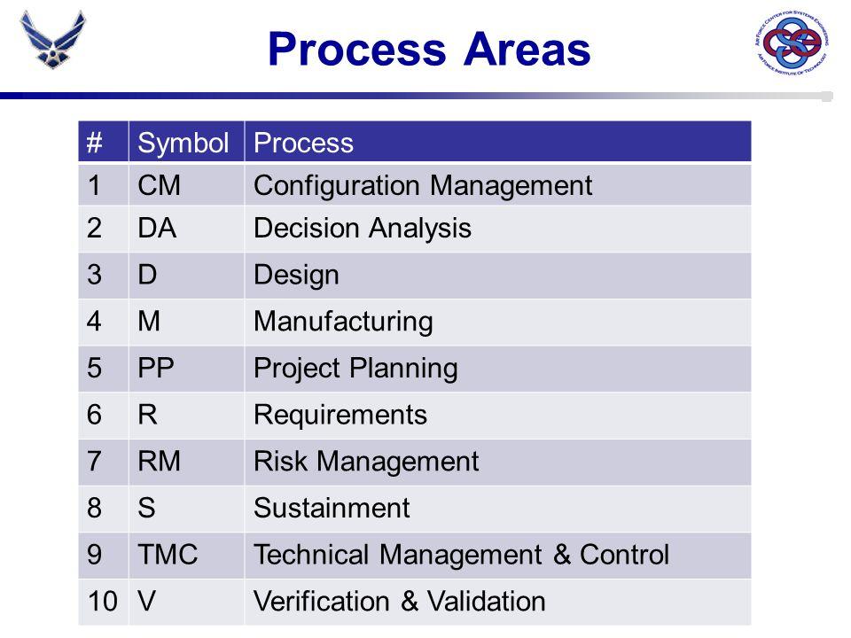 Process Areas # Symbol Process 1 CM Configuration Management 2 DA