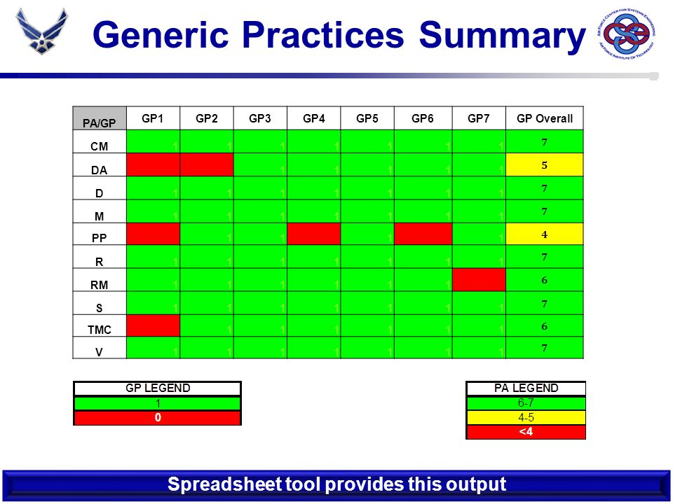 Generic Practices Summary Spreadsheet tool provides this output