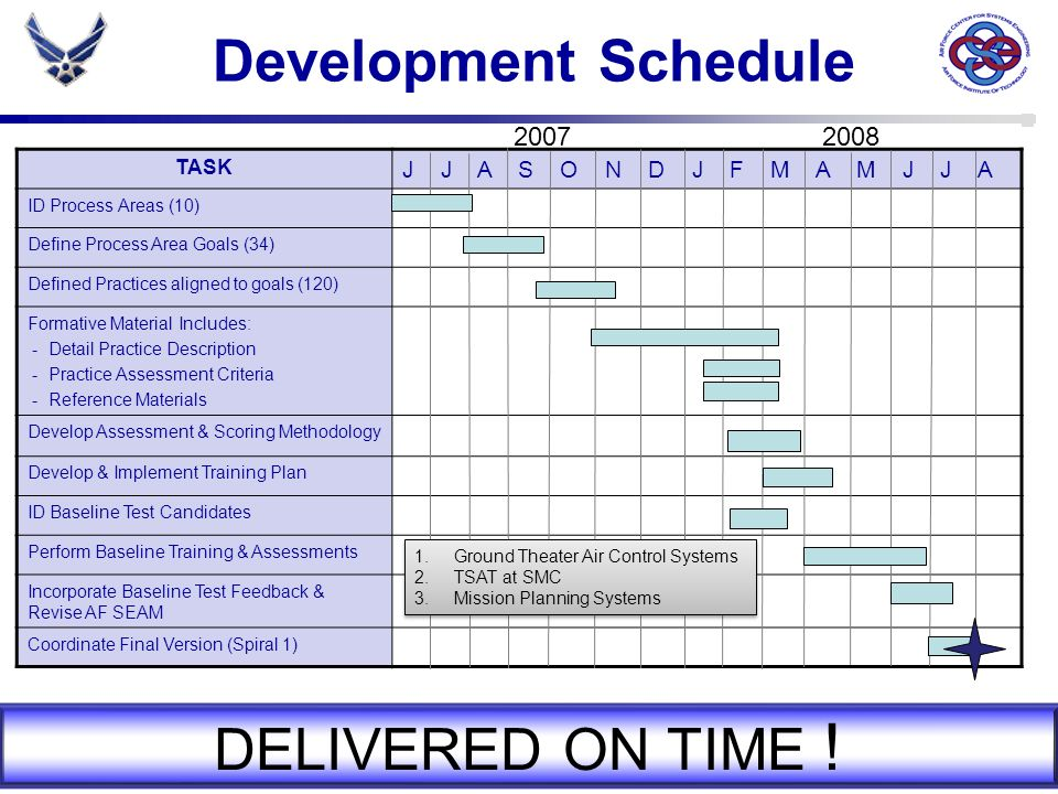 Development Schedule DELIVERED ON TIME ! 2007 2008