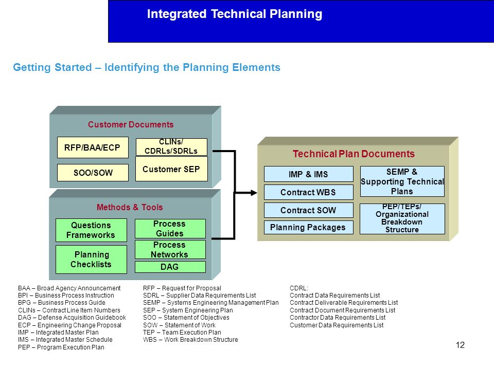 Getting Started – Identifying the Planning Elements