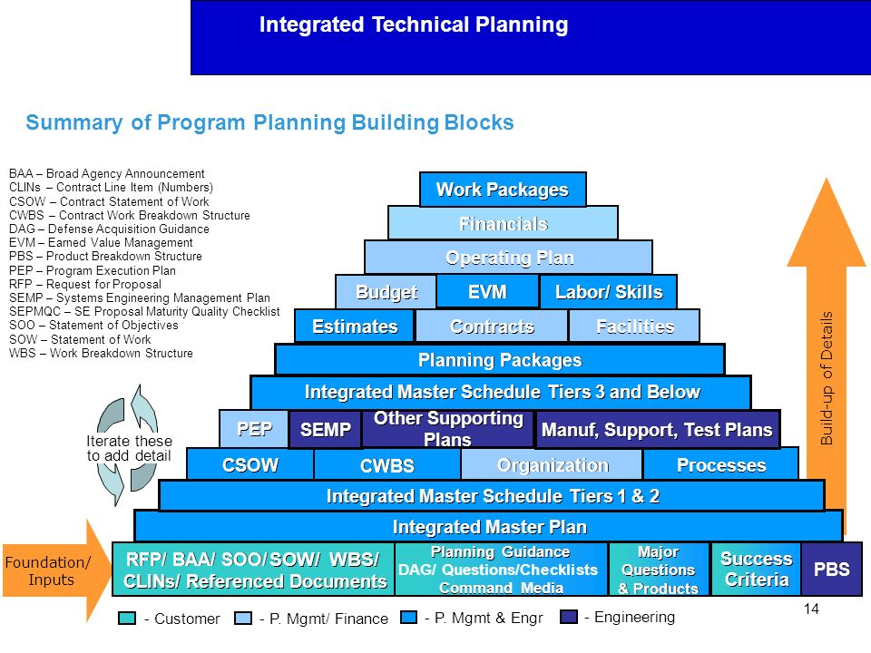 Summary of Program Planning Building Blocks