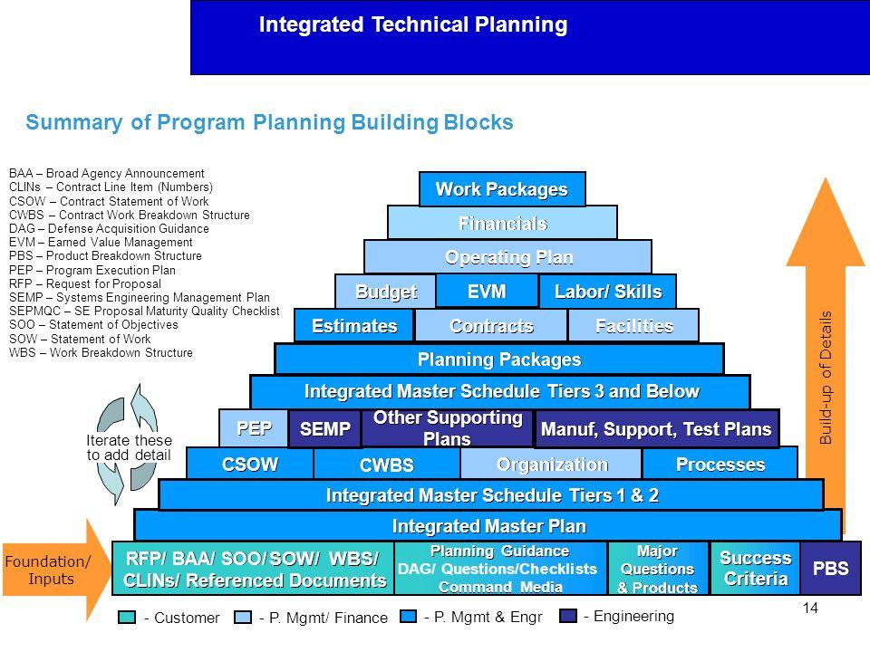 Summary of Program Planning Building Blocks