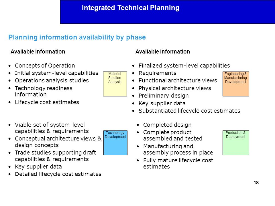 Planning information availability by phase