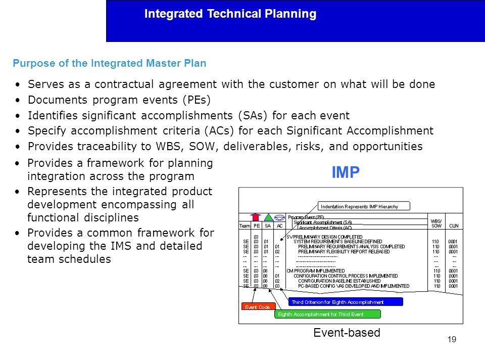 Purpose of the Integrated Master Plan