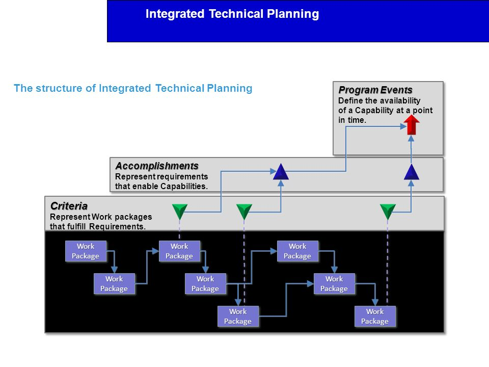 The structure of Integrated Technical Planning