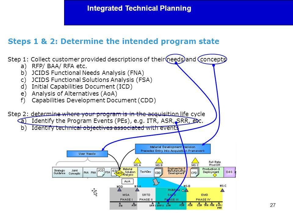 Steps 1 & 2: Determine the intended program state