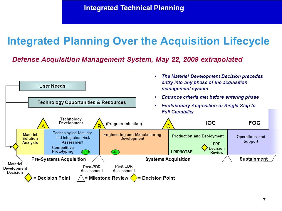 Integrated Planning Over the Acquisition Lifecycle