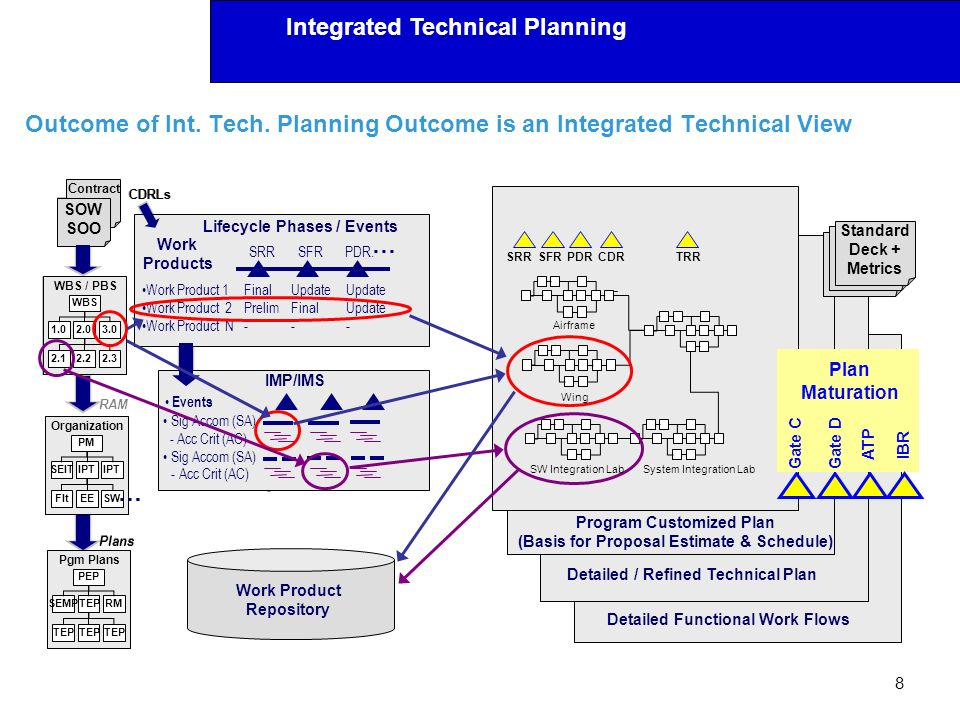 Outcome of Int. Tech. Planning Outcome is an Integrated Technical View