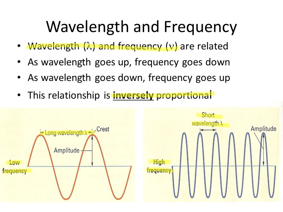 wavelength and frequency are inversely proportional relationship
