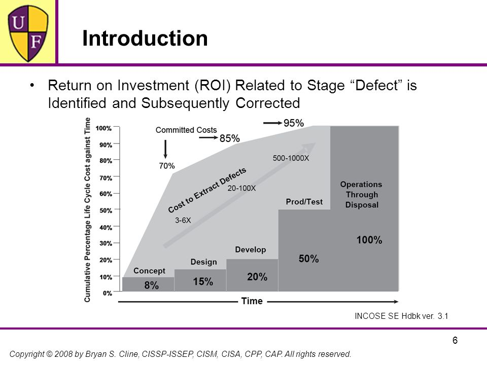 Introduction Return on Investment (ROI) Related to Stage Defect is Identified and Subsequently Corrected.