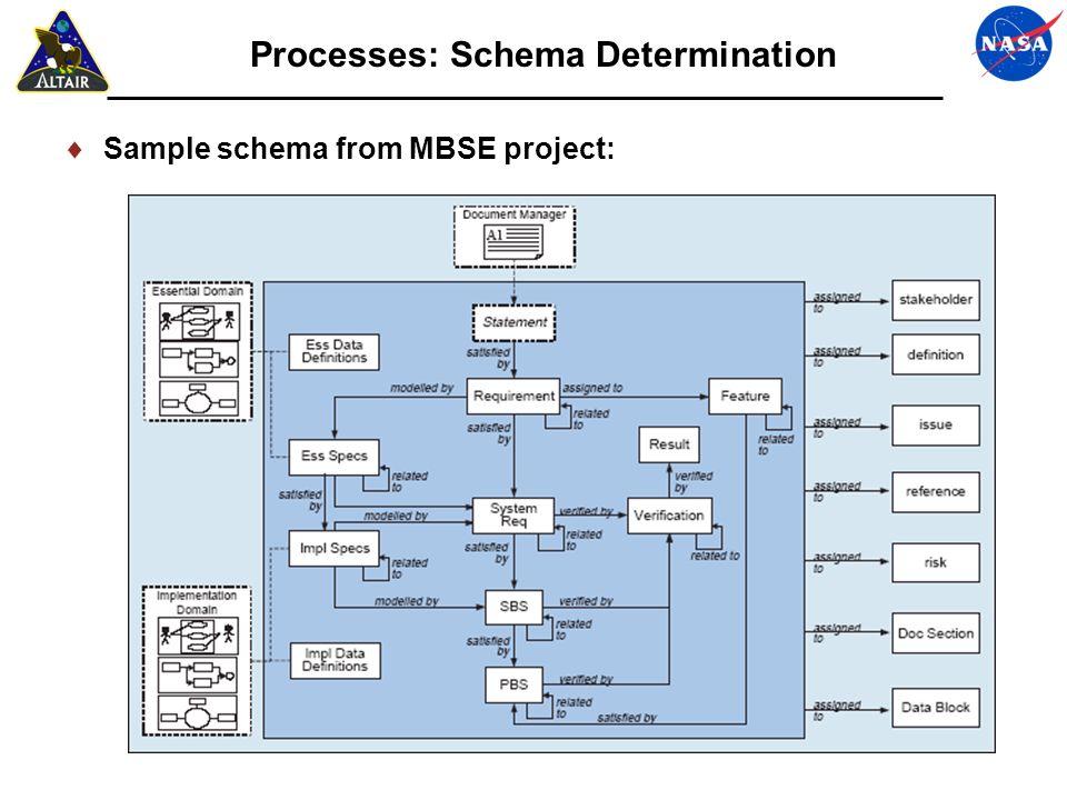 Processes: Schema Determination
