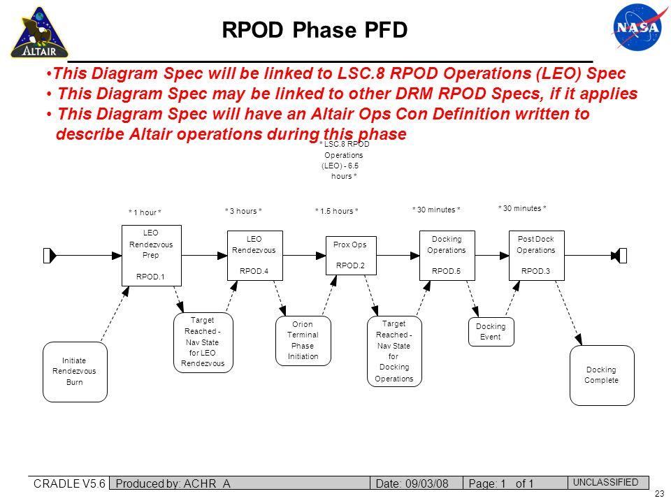 Initiate Rendezvous. Burn. Docking. Complete. LEO. Prep. RPOD.1. Prox Ops. RPOD.2. Post Dock.