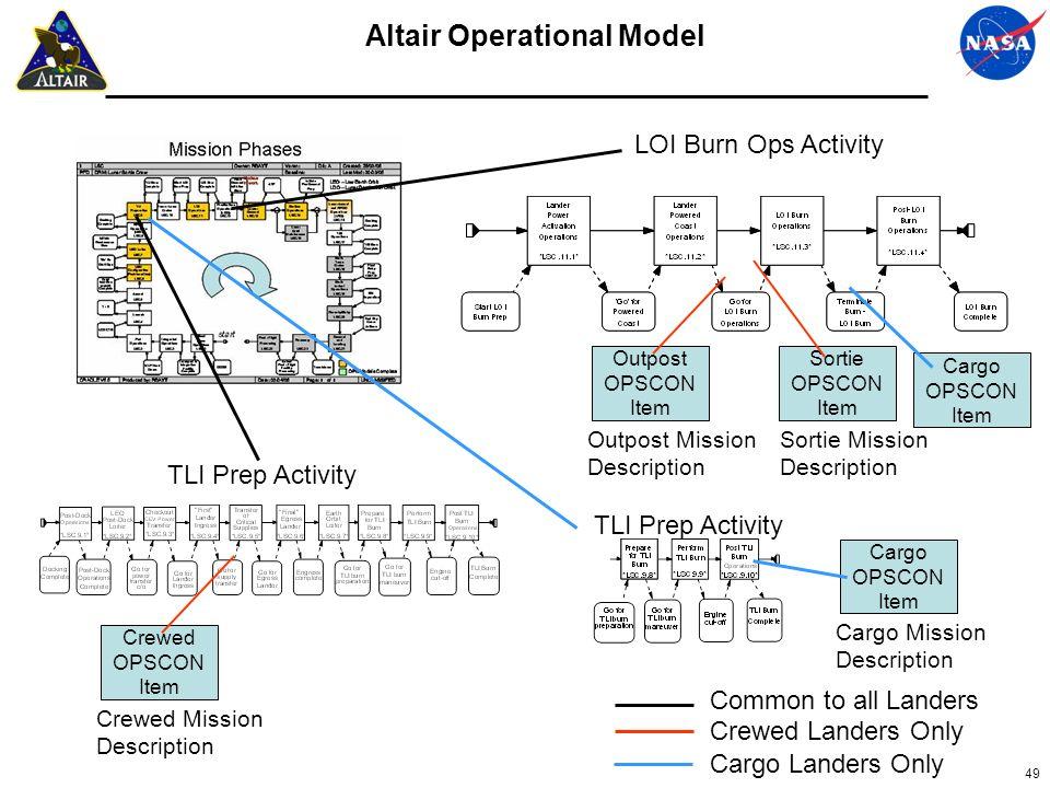 Altair Operational Model