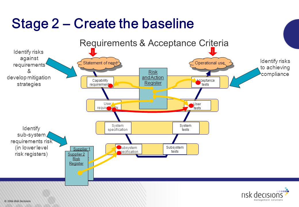 Stage 2 – Create the baseline