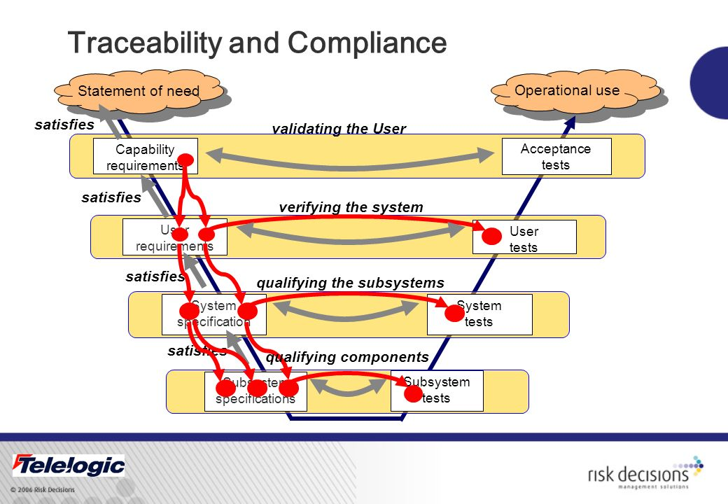 Traceability and Compliance