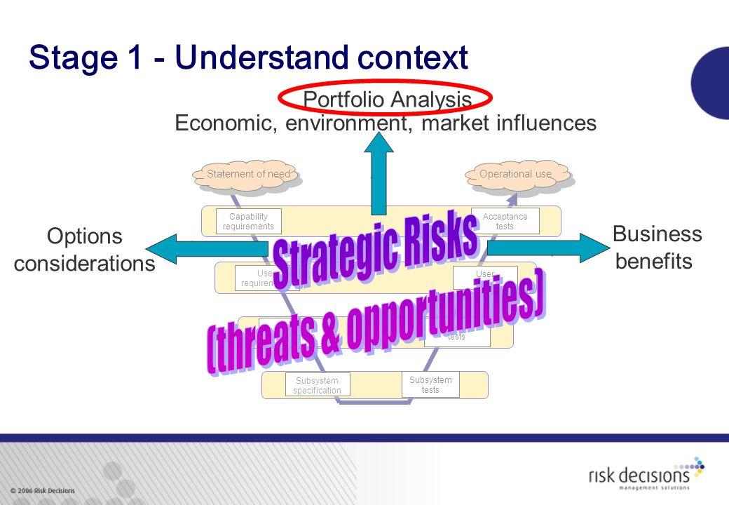 Stage 1 - Understand context