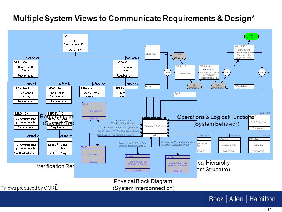Multiple System Views to Communicate Requirements & Design*