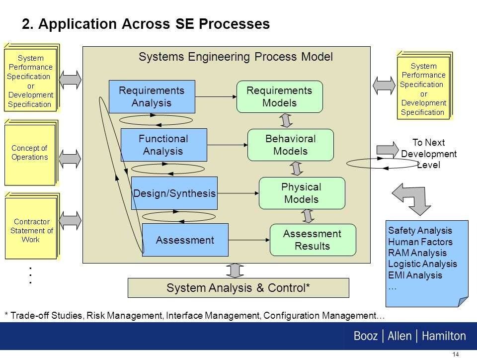 2. Application Across SE Processes
