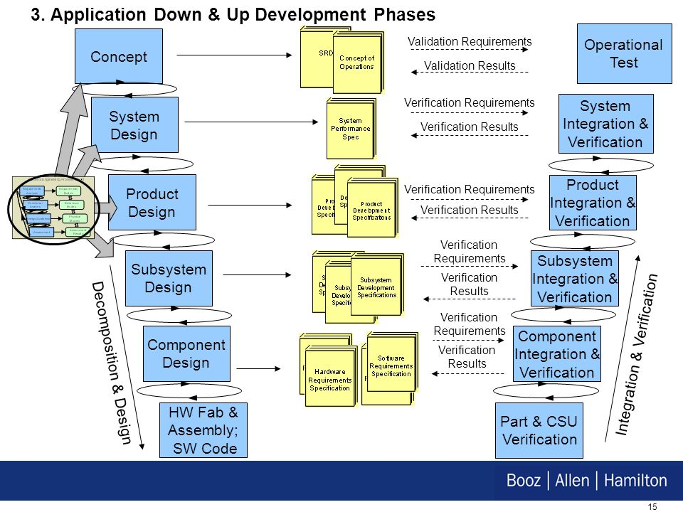 3. Application Down & Up Development Phases