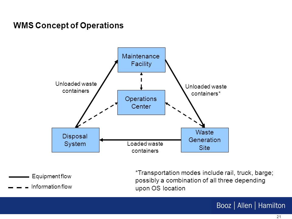WMS Concept of Operations