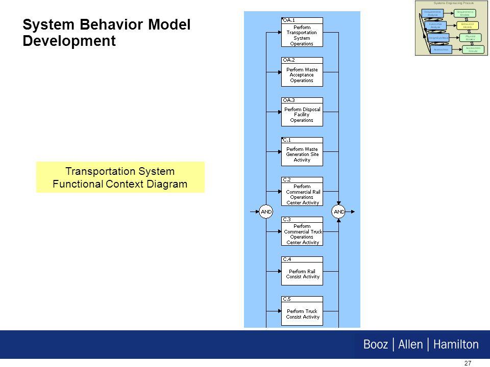 System Behavior Model Development