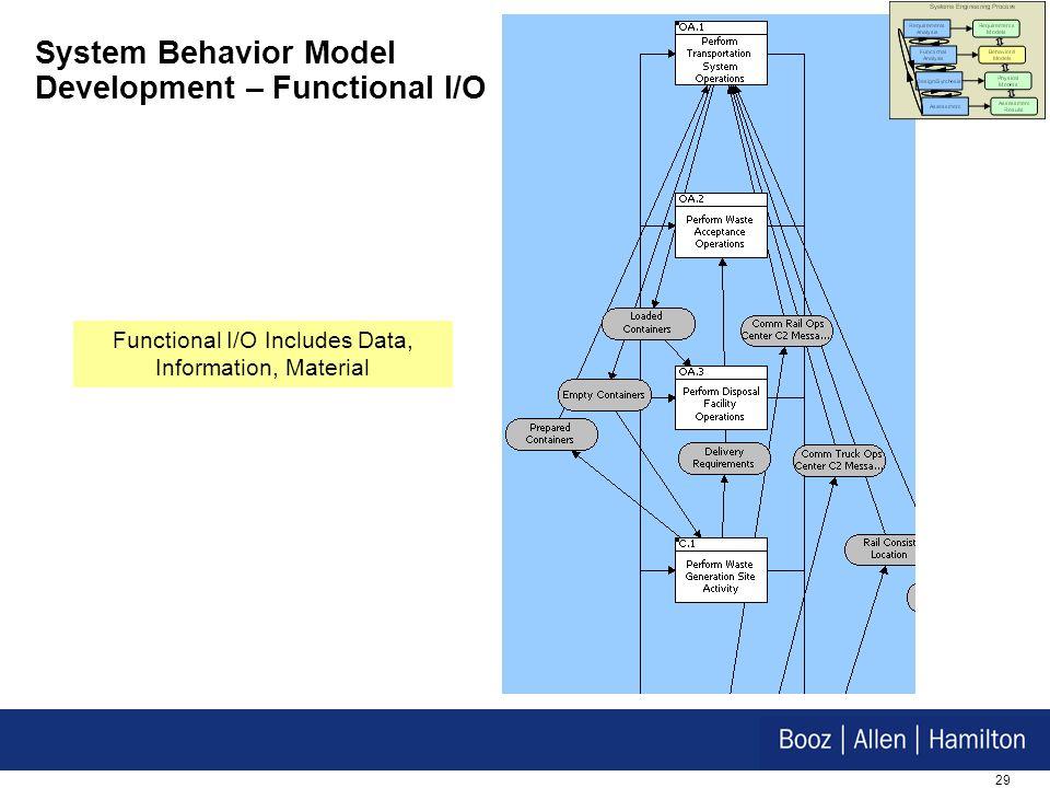 System Behavior Model Development – Functional I/O