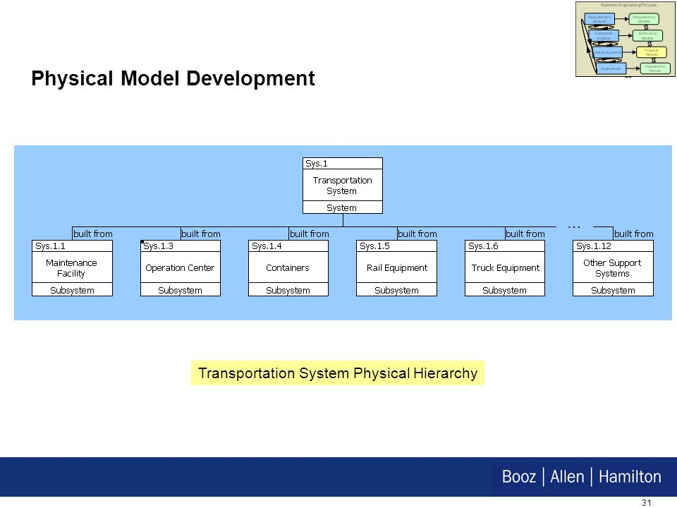Physical Model Development
