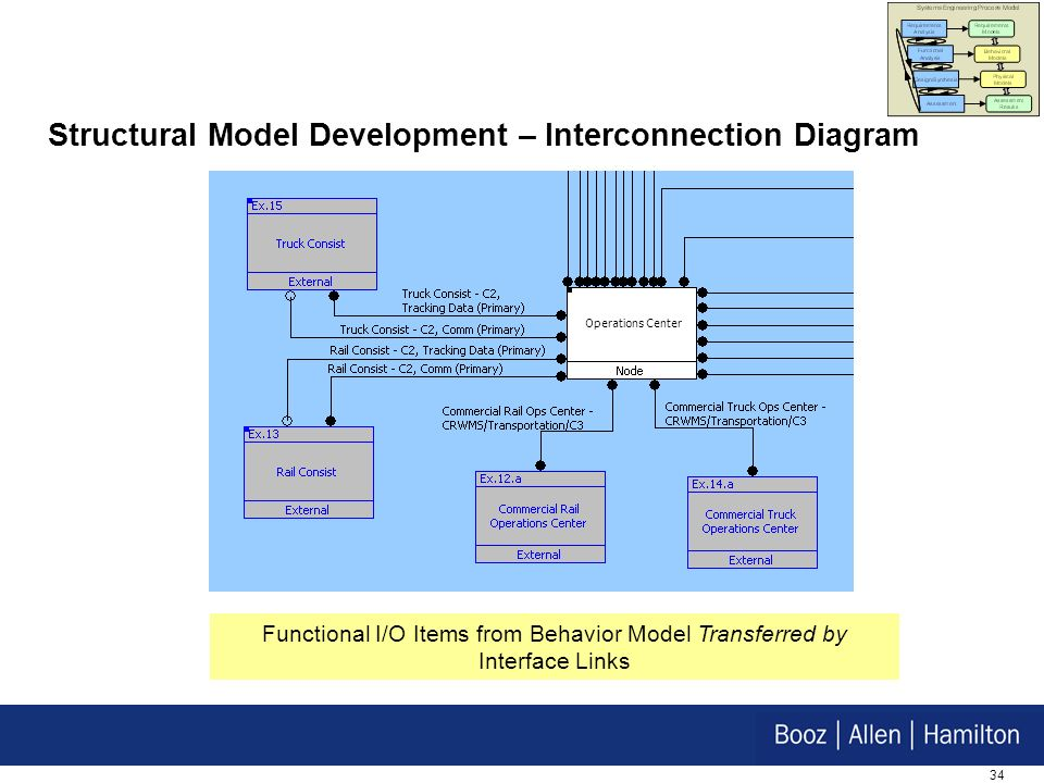 Structural Model Development – Interconnection Diagram