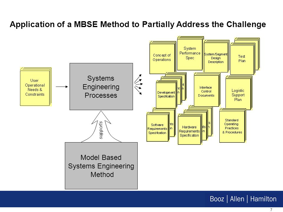 Application of a MBSE Method to Partially Address the Challenge
