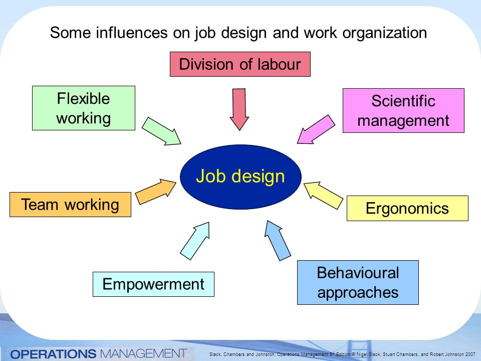 job design and flexibility I model the relationship between incentive systems and job design and how unions job flexibility, and worker and work group autonomy.