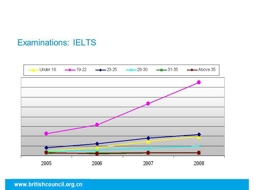 Examinations: IELTS 19-22 remains the largest age group – 57% of total; followed by 23-25 (17%) and under 18 (15%).