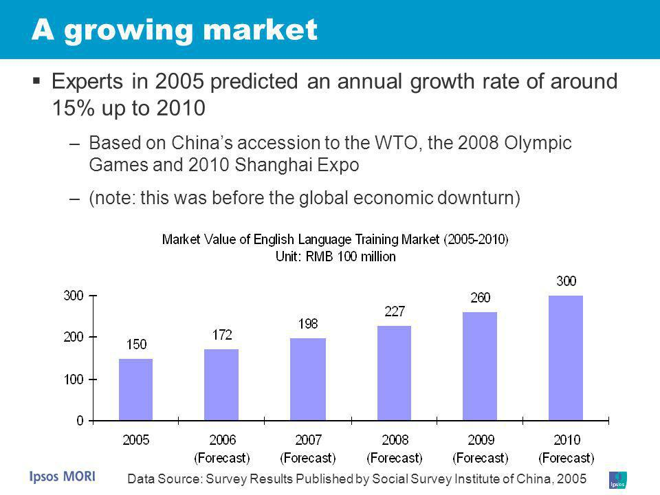 A growing market Experts in 2005 predicted an annual growth rate of around 15% up to 2010.