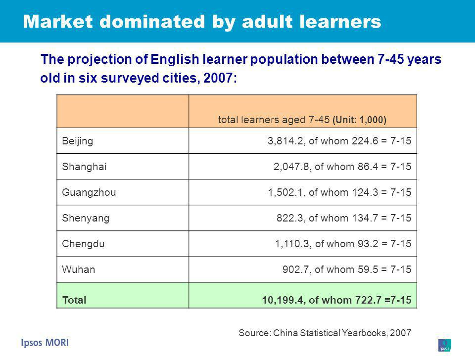 Market dominated by adult learners