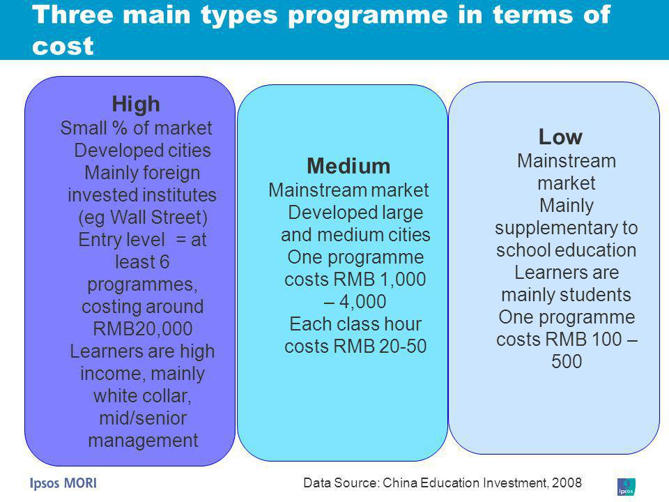 Three main types programme in terms of cost