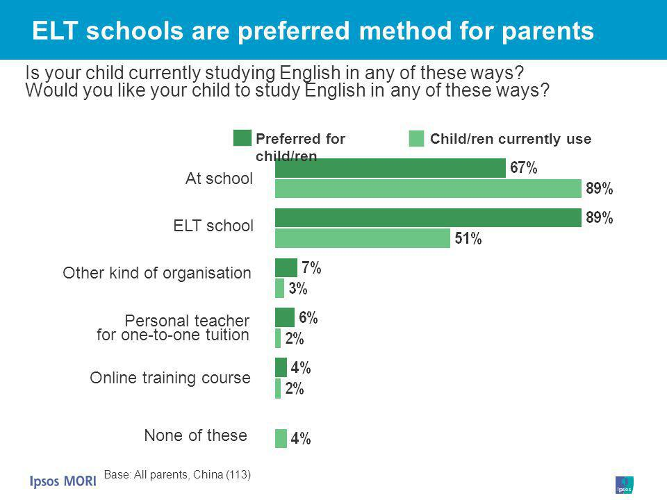 ELT schools are preferred method for parents