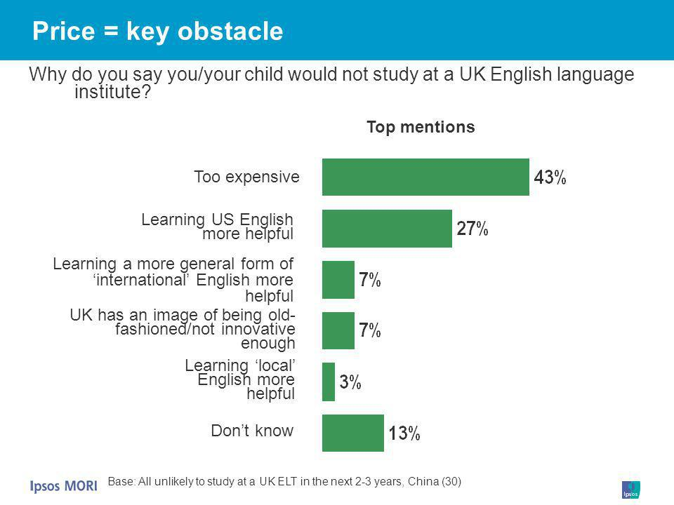 Price = key obstacle Why do you say you/your child would not study at a UK English language institute