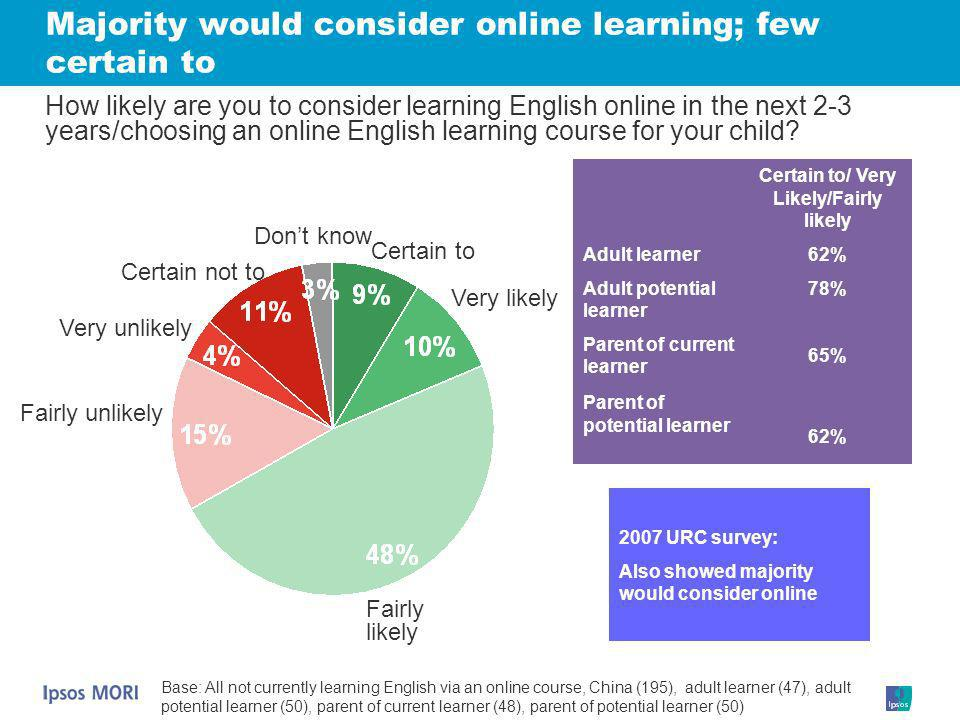 Majority would consider online learning; few certain to