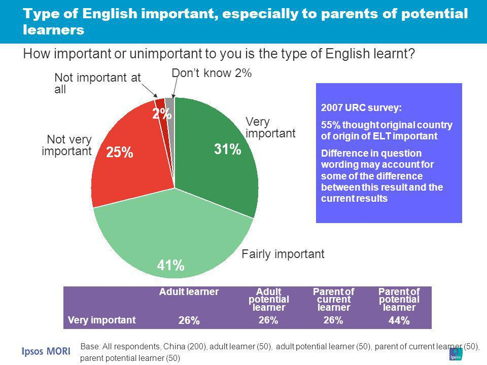 Type of English important, especially to parents of potential learners