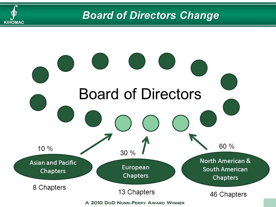Board of Directors Change