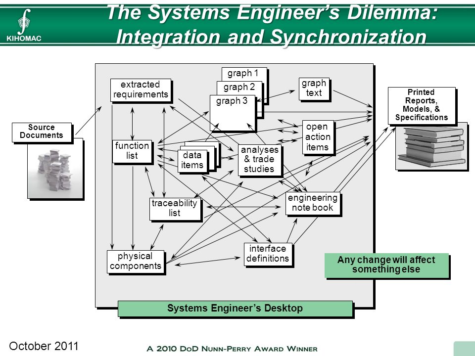 The Systems Engineer's Dilemma: Integration and Synchronization