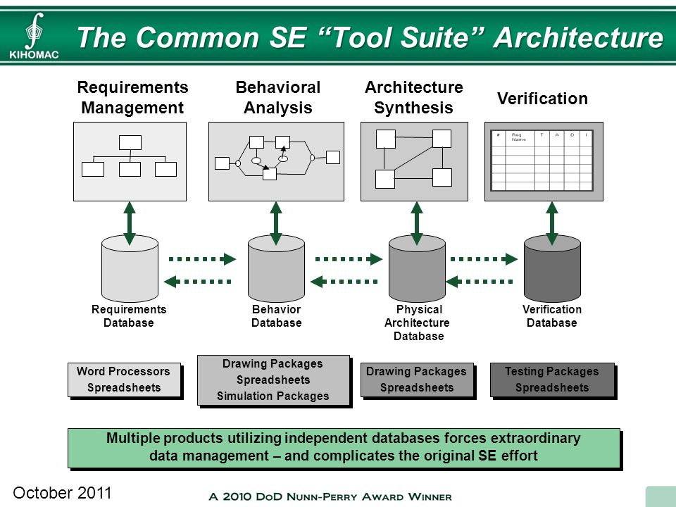 The Common SE Tool Suite Architecture