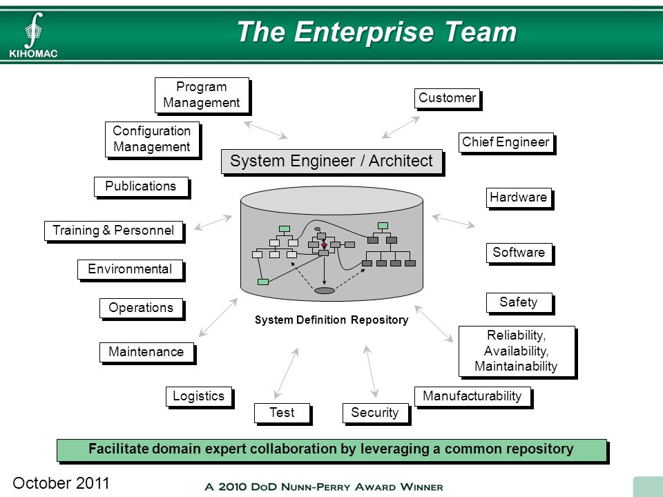 System Definition Repository