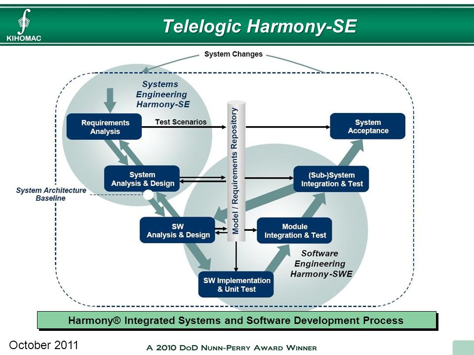 Harmony® Integrated Systems and Software Development Process