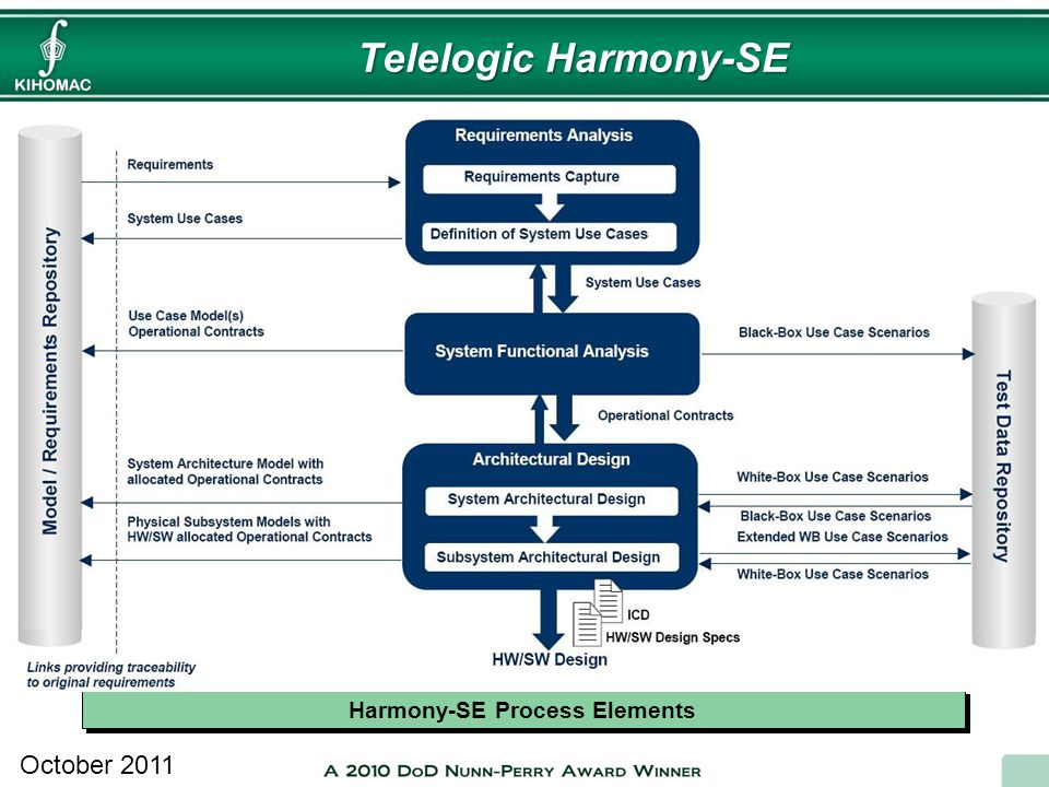 Harmony-SE Process Elements
