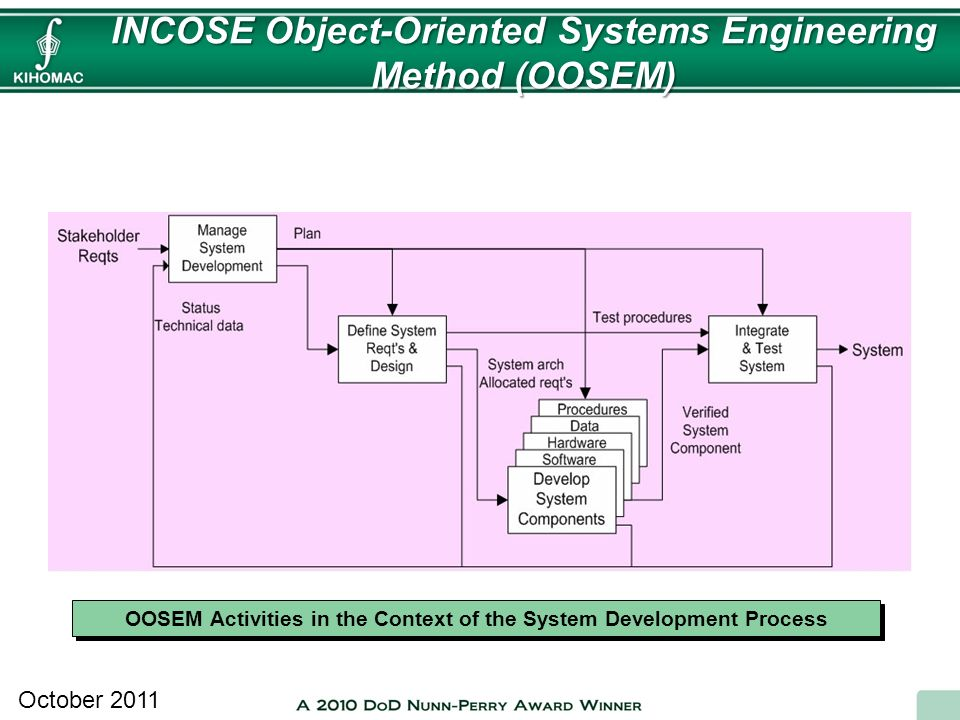 INCOSE Object-Oriented Systems Engineering Method (OOSEM)