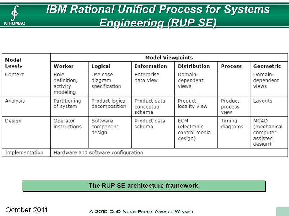 IBM Rational Unified Process for Systems Engineering (RUP SE)