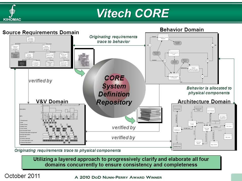 Vitech CORE CORE System Definition Repository October 2011